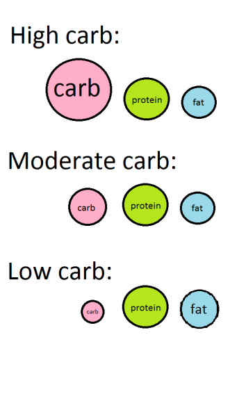 carb cycle